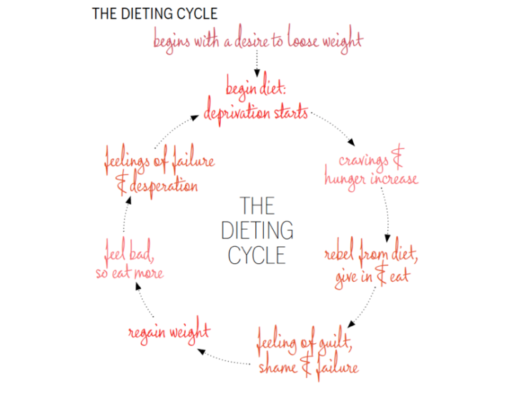 sg_dieting-cycle-004